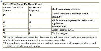 How to Size a Circuit Breaker and Wire Sizes