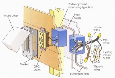 how to install an outdoor receptacle rh electrical knoji com adding outdoor outlets wiring outdoor outlet box